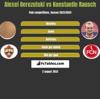Aleksiej Bierezucki vs Konstantin Rausch h2h player stats