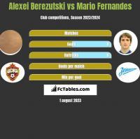 Aleksiej Bierezucki vs Mario Fernandes h2h player stats