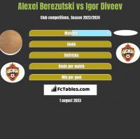 Aleksiej Bierezucki vs Igor Diveev h2h player stats