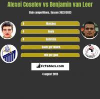 Alexei Coselev vs Benjamin van Leer h2h player stats
