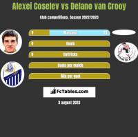 Alexei Coselev vs Delano van Crooy h2h player stats