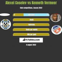 Alexei Coselev vs Kenneth Vermeer h2h player stats