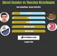 Alexei Coselev vs Thorsten Kirschbaum h2h player stats