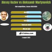 Alexey Kozlov vs Aleksandr Martynovich h2h player stats