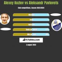 Alexey Kozlov vs Aleksandr Pavlovets h2h player stats