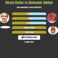 Alexey Kozlov vs Aleksandr Sukhov h2h player stats