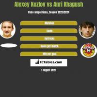 Alexey Kozlov vs Anri Khagush h2h player stats