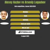 Alexey Kozlov vs Arseniy Logashov h2h player stats