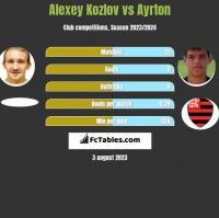Alexey Kozlov vs Ayrton h2h player stats