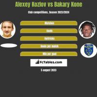Alexey Kozlov vs Bakary Kone h2h player stats