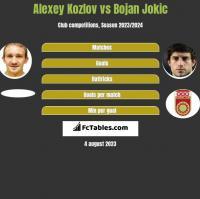 Alexey Kozlov vs Bojan Jokic h2h player stats