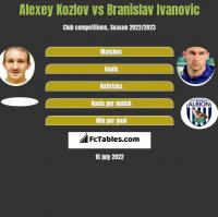 Alexey Kozlov vs Branislav Ivanovic h2h player stats