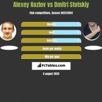 Alexey Kozlov vs Dmitri Stotskiy h2h player stats