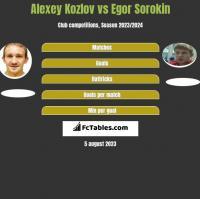Alexey Kozlov vs Egor Sorokin h2h player stats