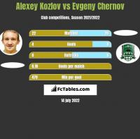 Alexey Kozlov vs Evgeny Chernov h2h player stats