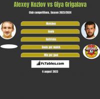 Alexey Kozlov vs Giya Grigalava h2h player stats