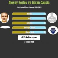 Alexey Kozlov vs Goran Causic h2h player stats
