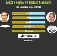 Alexey Kozlov vs Haitam Aleesami h2h player stats