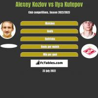 Alexey Kozlov vs Ilya Kutepov h2h player stats