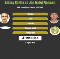 Alexey Kozlov vs Jon Gudni Fjoluson h2h player stats