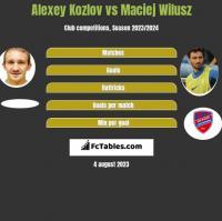 Aleksiej Kozłow vs Maciej Wilusz h2h player stats