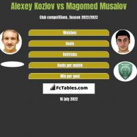 Aleksiej Kozłow vs Magomed Musalov h2h player stats