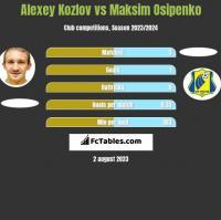 Alexey Kozlov vs Maksim Osipenko h2h player stats