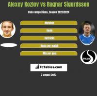 Alexey Kozlov vs Ragnar Sigurdsson h2h player stats