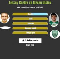 Aleksiej Kozłow vs Rizvan Utsiev h2h player stats
