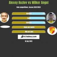 Aleksiej Kozłow vs Wilker Angel h2h player stats