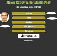 Alexey Kozlov vs Konstantin Pliev h2h player stats