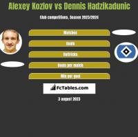 Aleksiej Kozłow vs Dennis Hadzikadunic h2h player stats