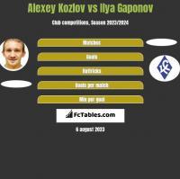 Alexey Kozlov vs Ilya Gaponov h2h player stats