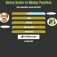 Alexey Kozlov vs Nikolay Poyarkov h2h player stats