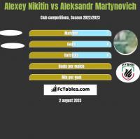 Alexey Nikitin vs Aleksandr Martynovich h2h player stats