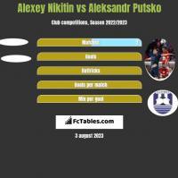 Alexey Nikitin vs Aleksandr Putsko h2h player stats