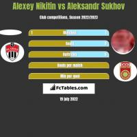 Alexey Nikitin vs Aleksandr Sukhov h2h player stats