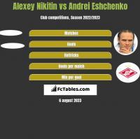 Alexey Nikitin vs Andriej Jeszczenko h2h player stats