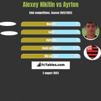 Alexey Nikitin vs Ayrton h2h player stats