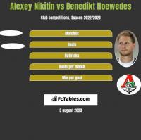 Alexey Nikitin vs Benedikt Hoewedes h2h player stats