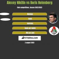 Alexey Nikitin vs Boris Rotenberg h2h player stats