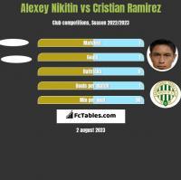 Alexey Nikitin vs Cristian Ramirez h2h player stats