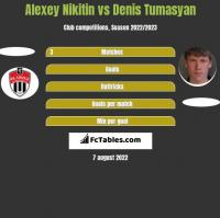 Alexey Nikitin vs Denis Tumasyan h2h player stats