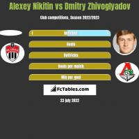 Alexey Nikitin vs Dmitry Zhivoglyadov h2h player stats