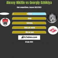Alexey Nikitin vs Georgiy Dzhikiya h2h player stats