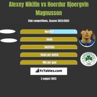 Alexey Nikitin vs Hoerdur Bjoergvin Magnusson h2h player stats