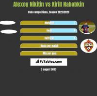 Alexey Nikitin vs Kirill Nababkin h2h player stats
