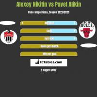 Alexey Nikitin vs Pavel Alikin h2h player stats