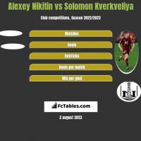 Alexey Nikitin vs Solomon Kverkveliya h2h player stats