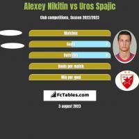 Alexey Nikitin vs Uros Spajic h2h player stats